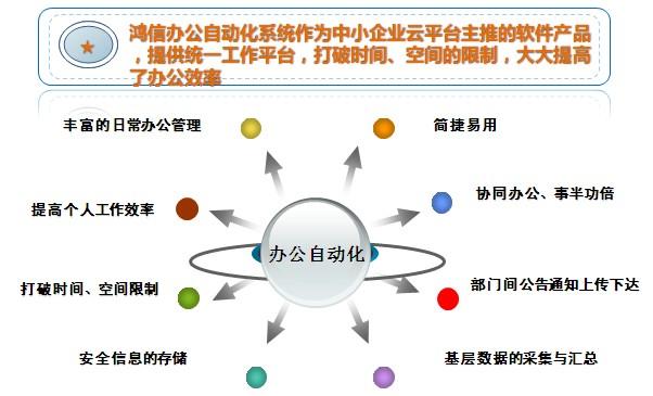 产品特点(e企云-办公自动化)