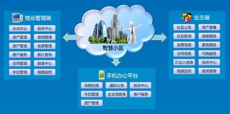 智慧小区综合管理云平台-e企云--专业数字企业云服务