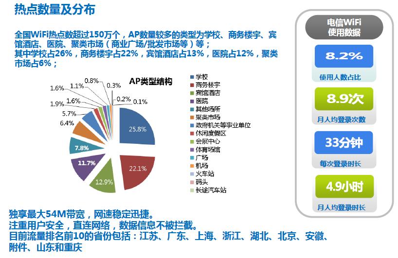 怎样中国电信天翼WIFI免费5小时无线宽带上网图片